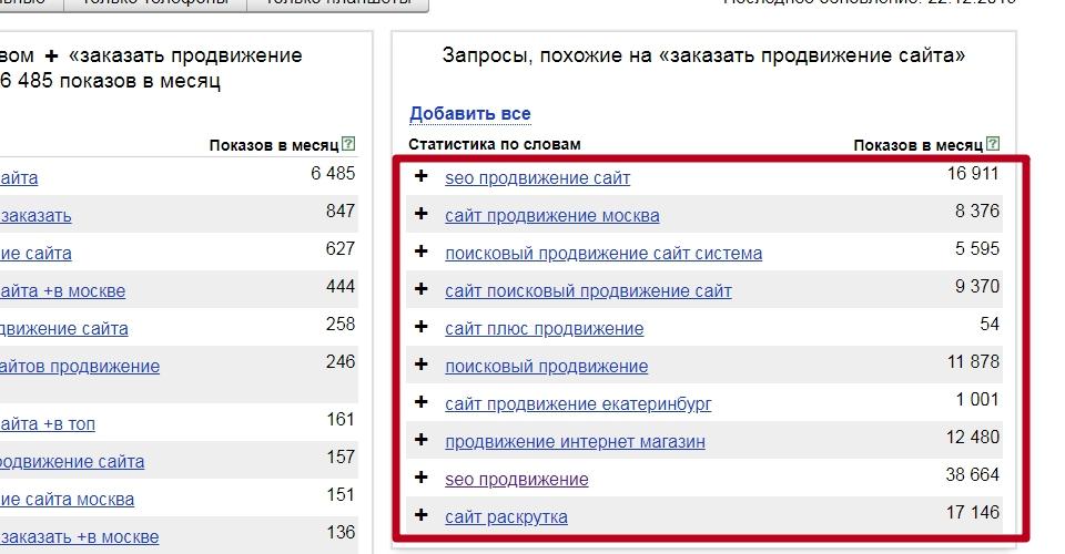 Яндекс.Вордстат статистика