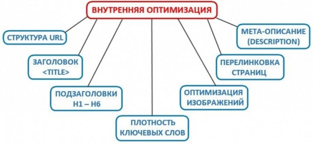 внутренняя оптимизация сайта2
